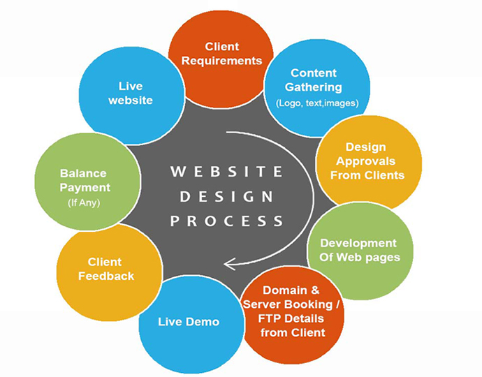 corporate website designing training